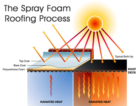 spray foam roofing monctcon