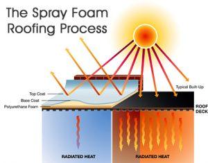 new brunswick spray foam roofing insulators